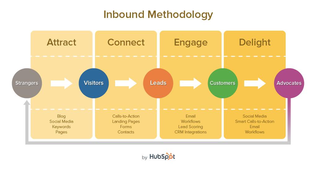 Inbound Methodology, HubSpot