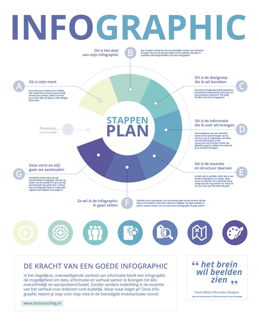 Infographic stappenplan - Factor Tachtig
