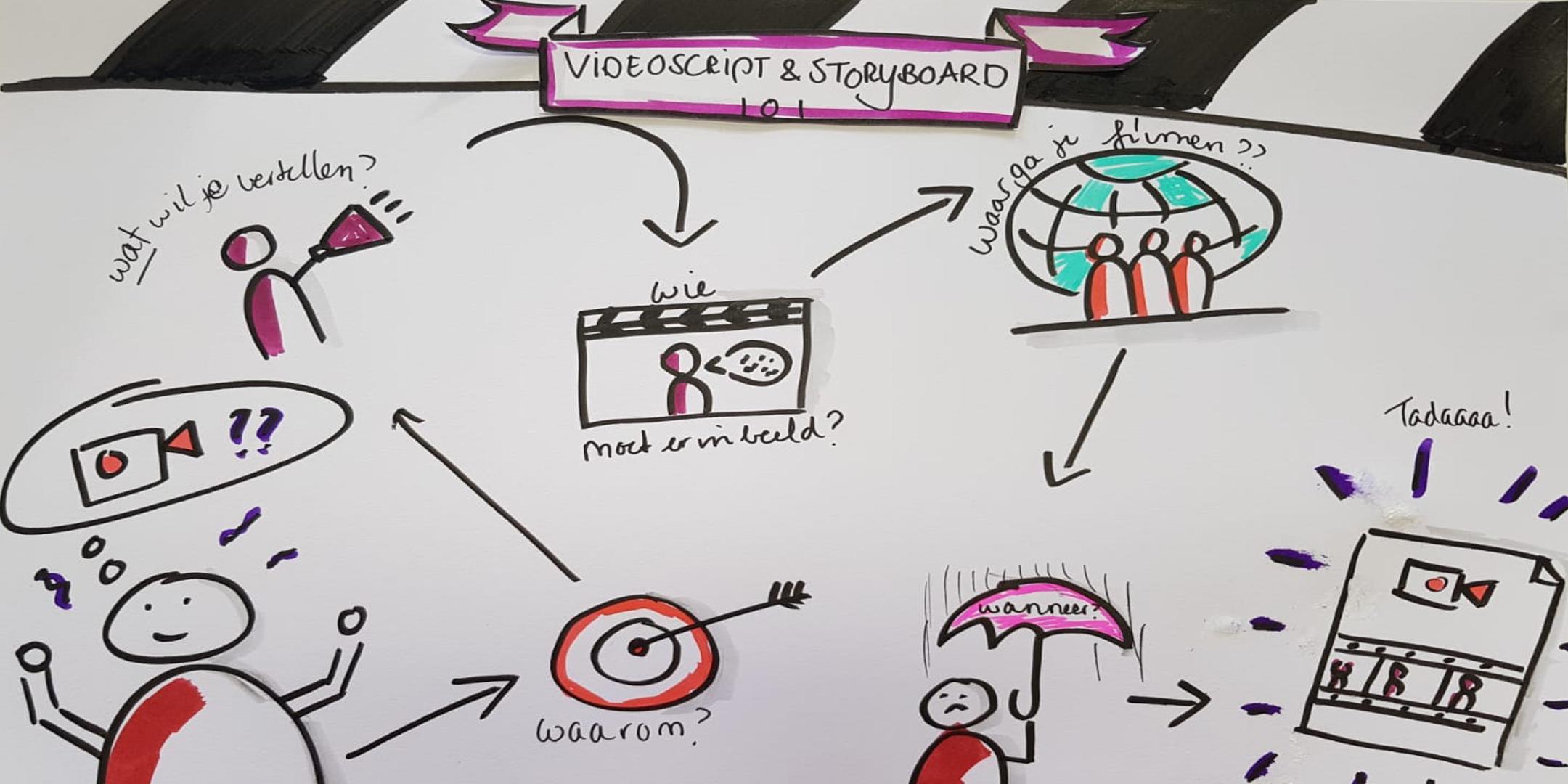 De video-uitdaging aangaan: script & storyboard|De video-uitdaging aangaan: script & storyboard|De video-uitdaging aangaan: script & storyboard|De video-uitdaging aangaan: script & storyboard-[tag] 5|De video-uitdaging aangaan: script & storyboard-[tag] 6