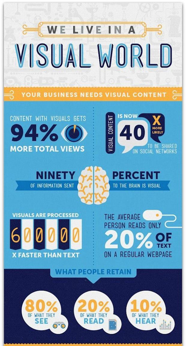 Visual world - infographic